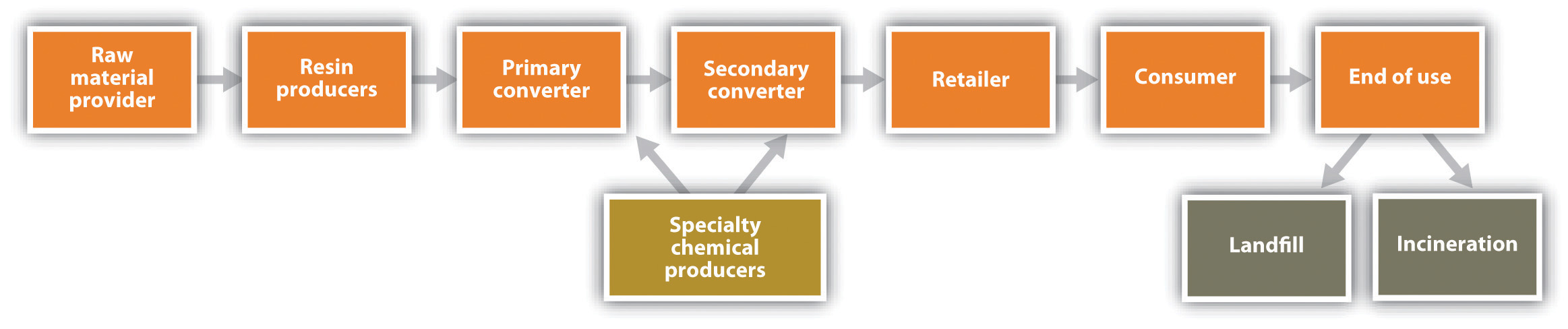 integrated essay value chain analysis