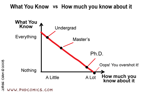 Is this gpa good enough for getting a PHD?